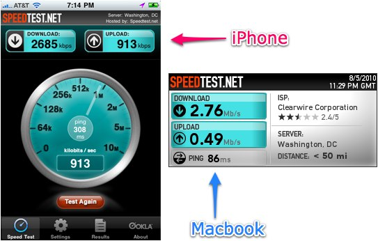 ispot-speed-test