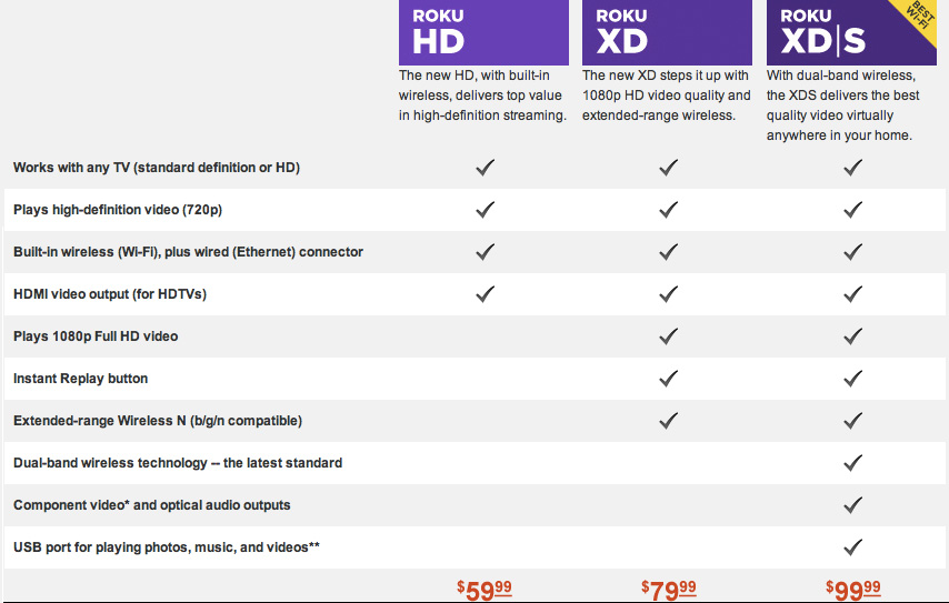 Roku Refreshes Hardware Lineup Xd